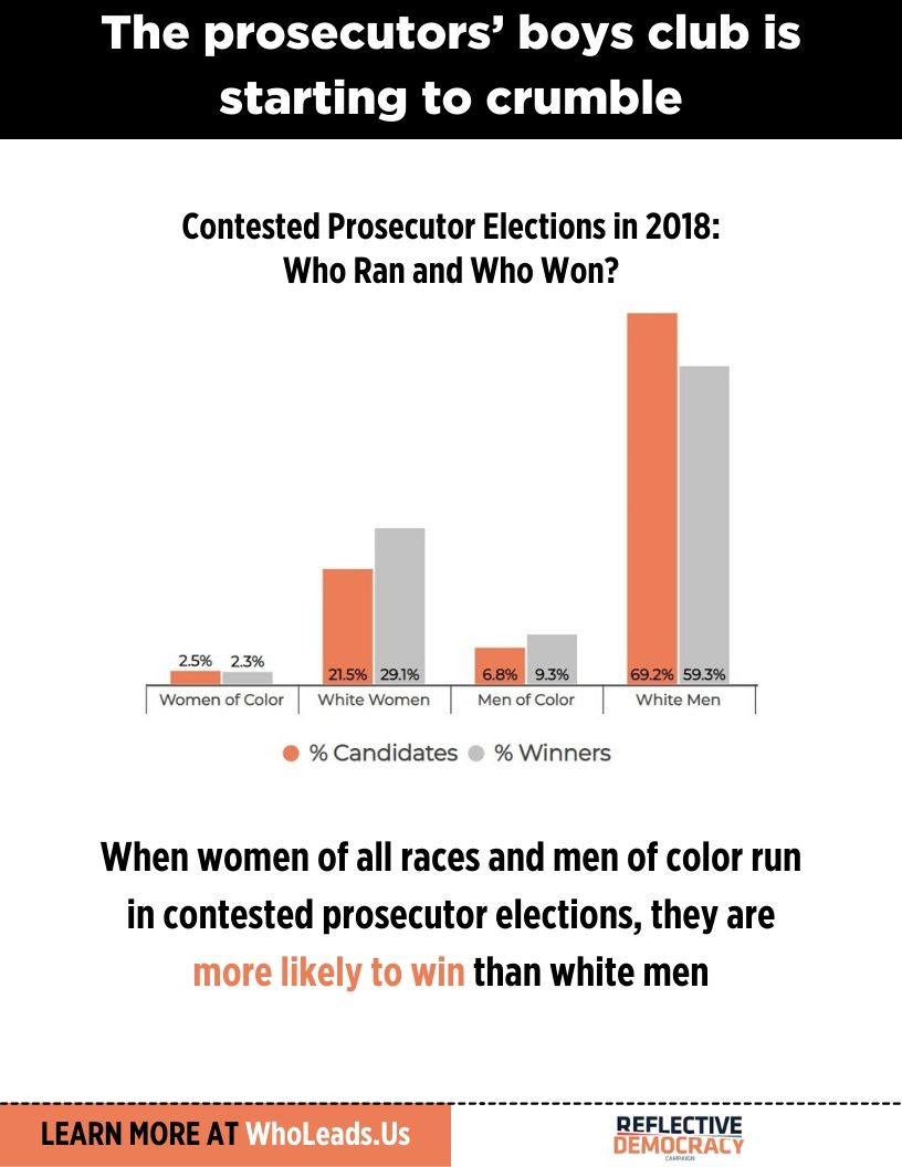 Column charts showing that women of color win at the same rate as white men