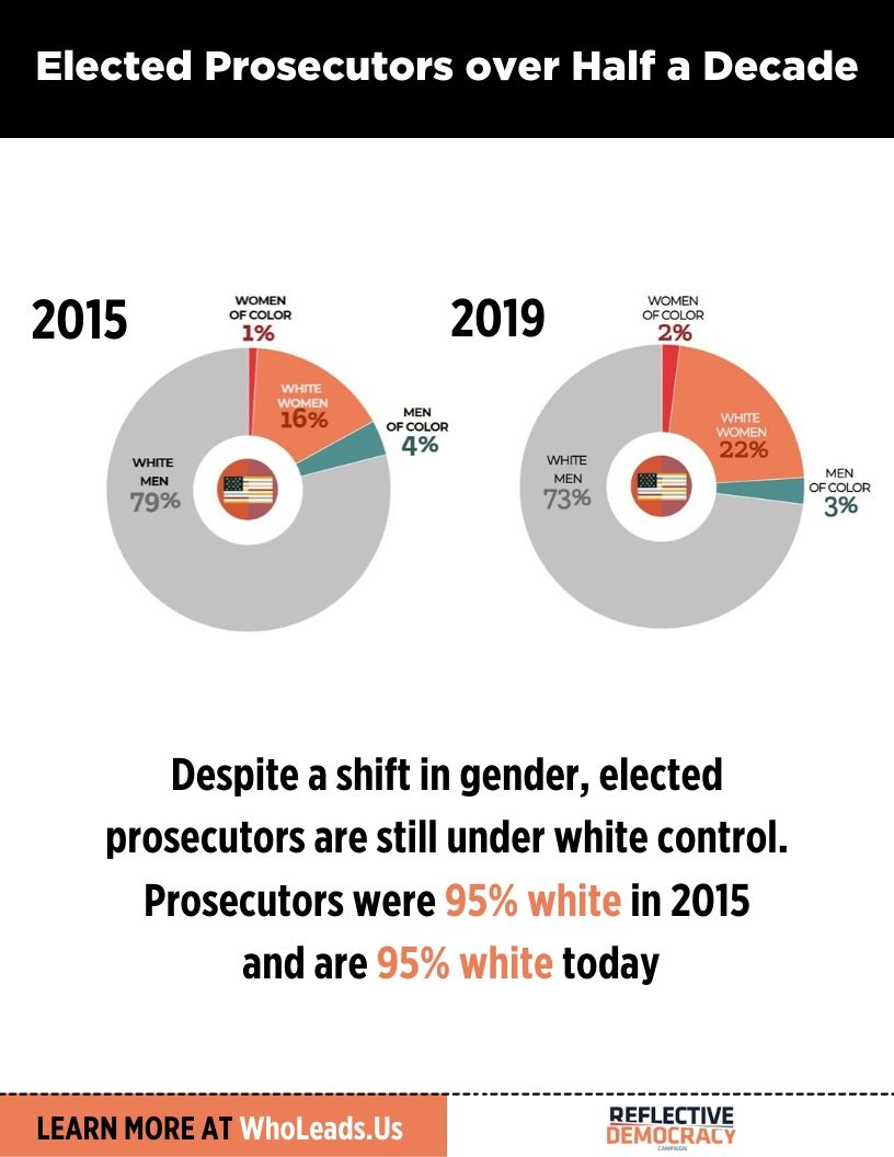 Prosecutors were 95% white in 2015 and are 95% white today