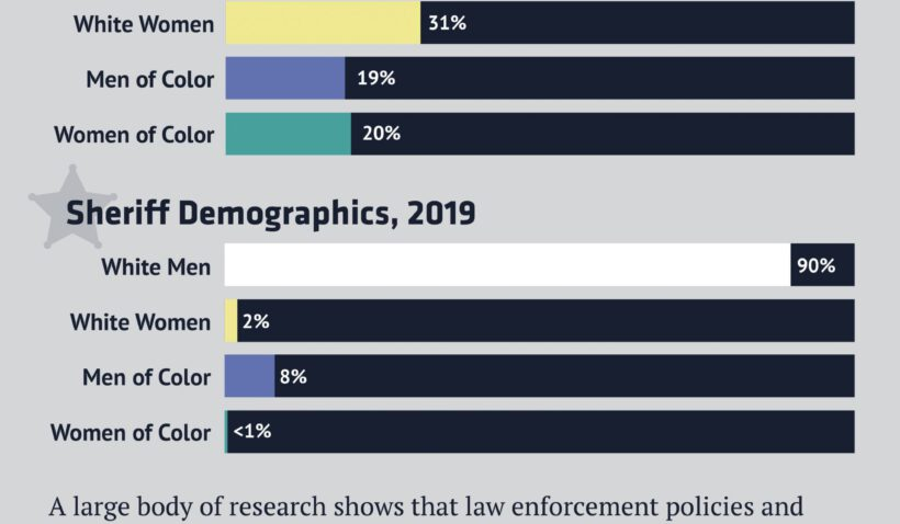 Bar chart comparing US census demographics to sheriff demographics