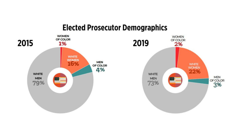 Graphs showing the breakdown of elected prosecutor demographics