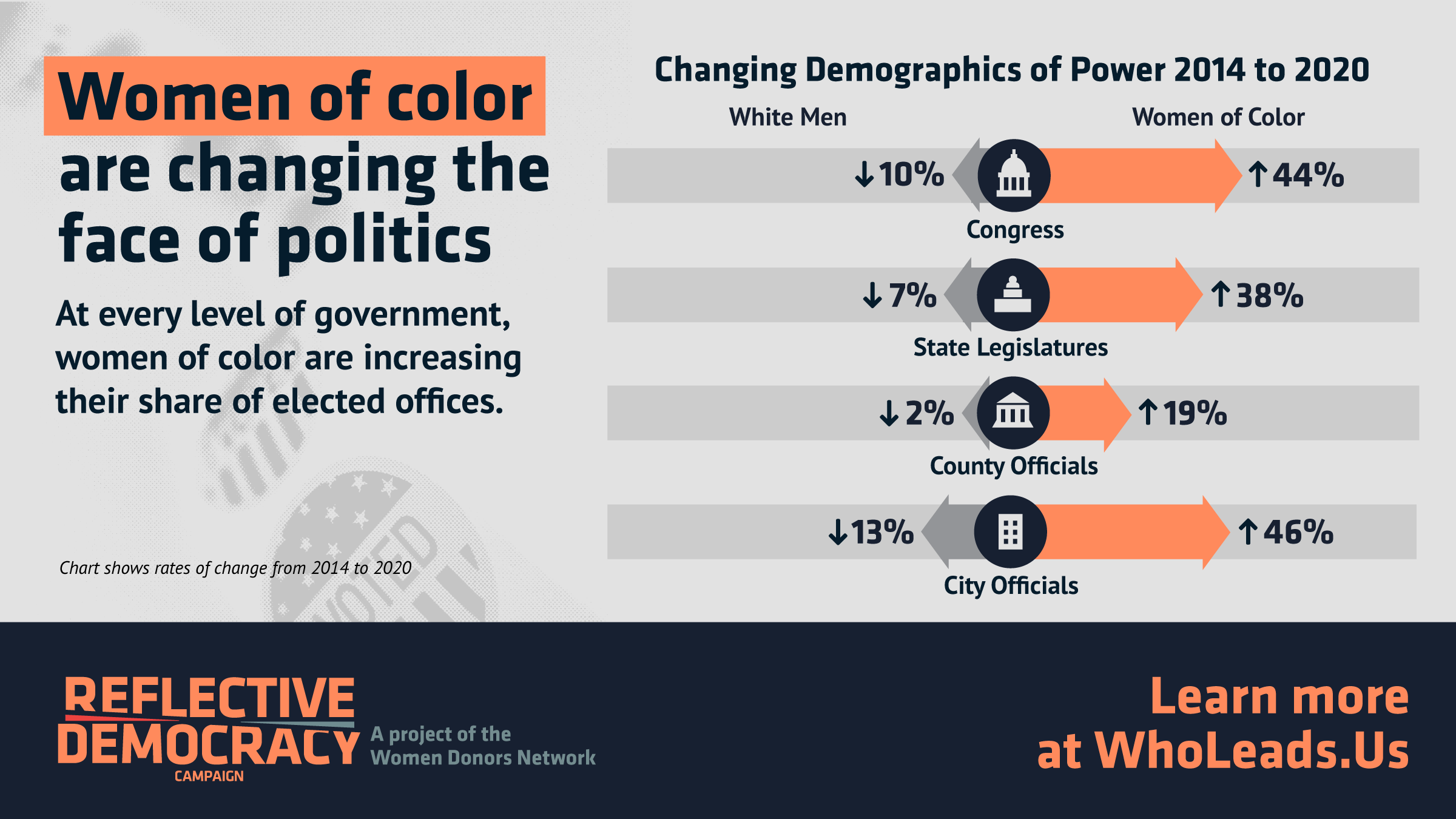 Chart showing women of color increased representation across all levels of government