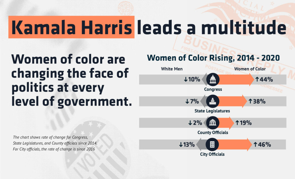 Text says Kamala Harris leads a multitude. Chart showing increasing of women of color representation across major branches of government.