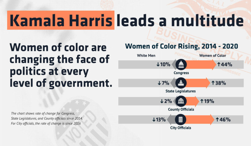 Headline is Kamala Harris leads a multitude. Chart shows Women of Color's progress in elections.