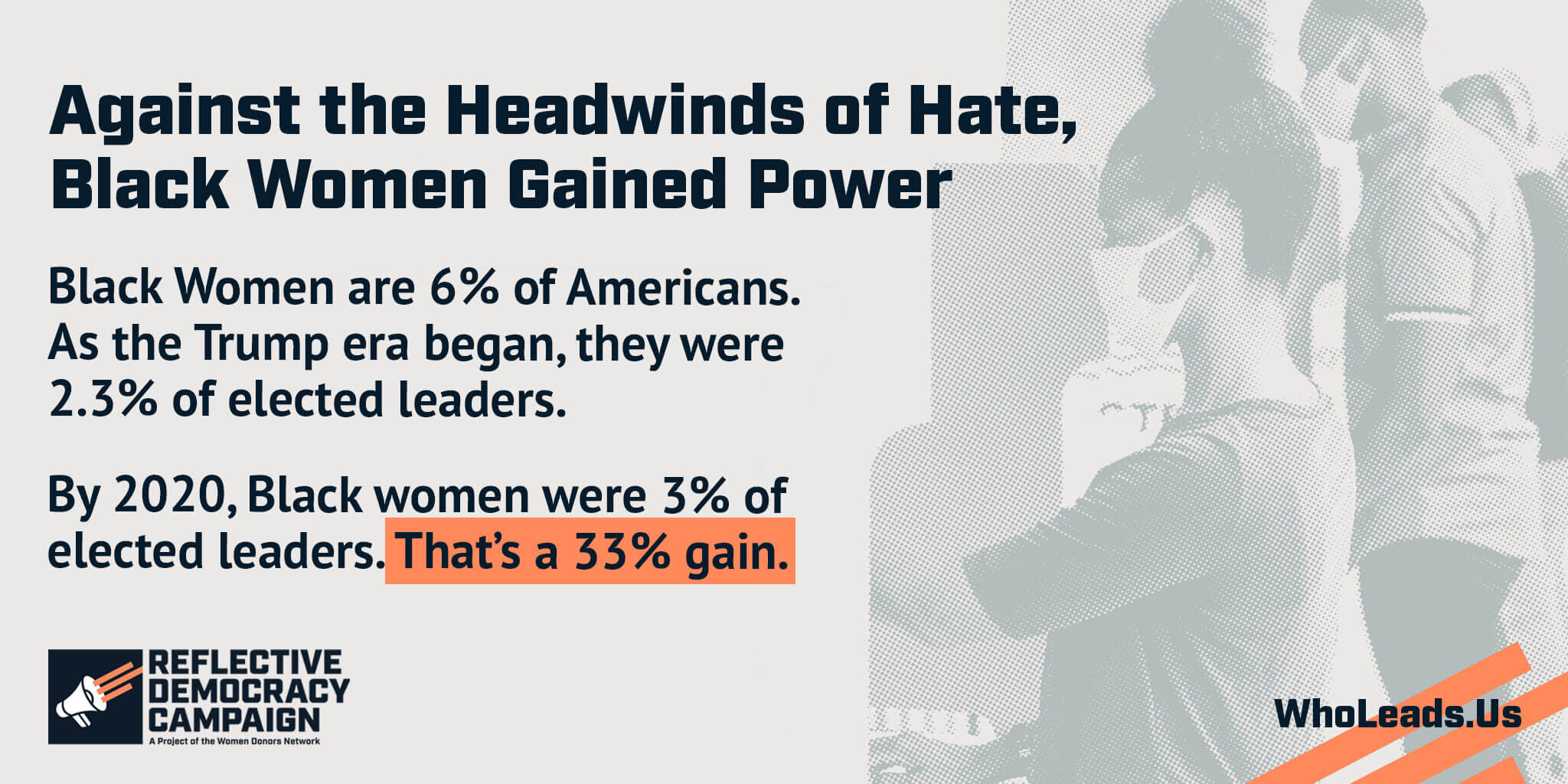 Black women are 6% of Americans. As the Trump era began, they were 2.3% of elected leaders. In 2020, they were 3%. That is a 33% gain.