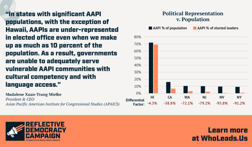 Chart showing the under representation of AAPI populations in states with significant AAPI representation
