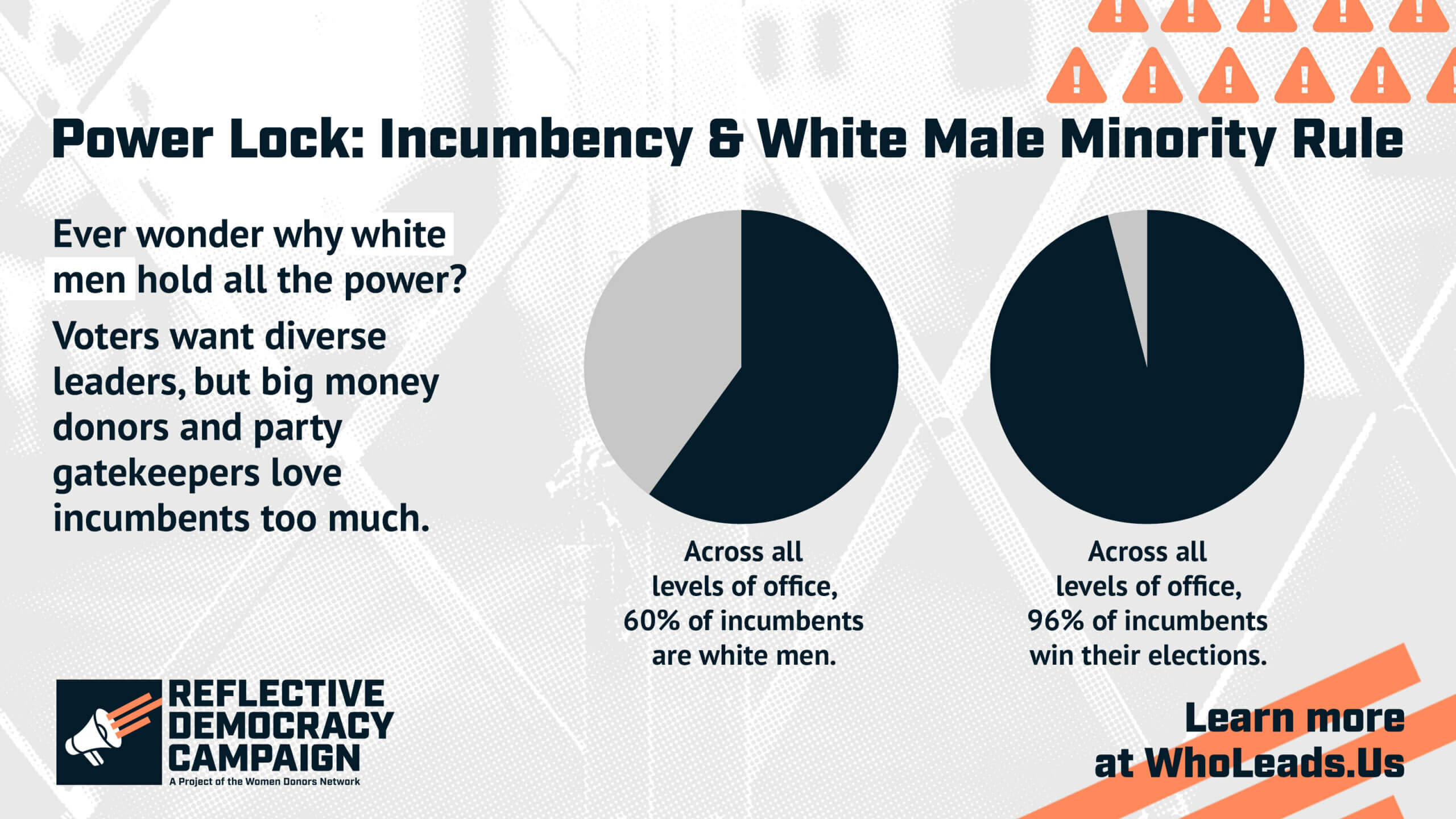 Pie charts showing that 60% of incumbents are white men, yet they win 96% of their races.