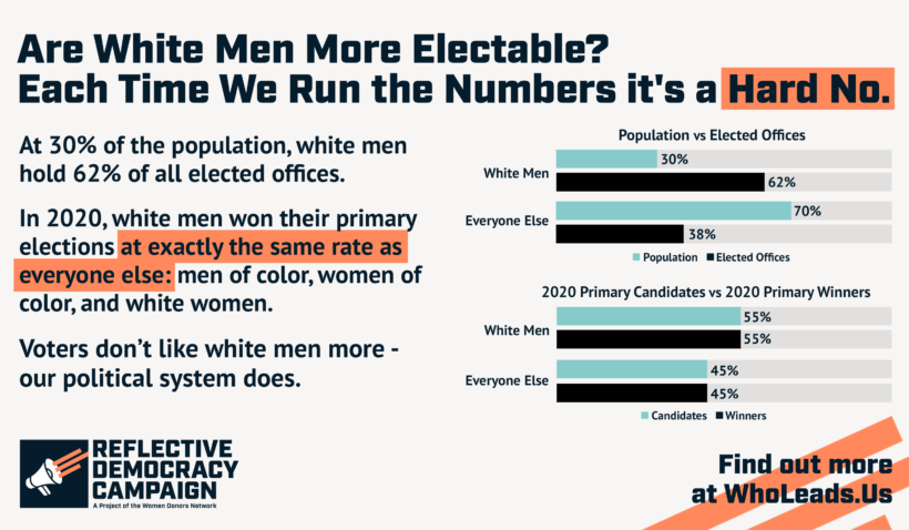 Chart shows that white men win their races at the same rate as everyone else, meaning white men electability is a myth.